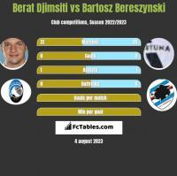 Berat Djimsiti vs Bartosz Bereszyński h2h player stats
