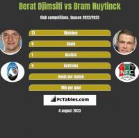 Berat Djimsiti vs Bram Nuytinck h2h player stats