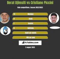 Berat Djimsiti vs Cristiano Piccini h2h player stats