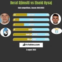 Berat Djimsiti vs Elseid Hysaj h2h player stats