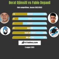 Berat Djimsiti vs Fabio Depaoli h2h player stats