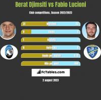 Berat Djimsiti vs Fabio Lucioni h2h player stats