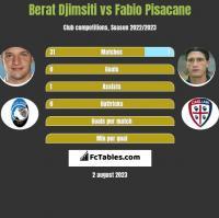 Berat Djimsiti vs Fabio Pisacane h2h player stats