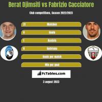 Berat Djimsiti vs Fabrizio Cacciatore h2h player stats