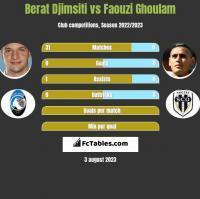 Berat Djimsiti vs Faouzi Ghoulam h2h player stats