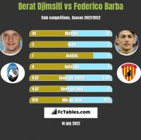 Berat Djimsiti vs Federico Barba h2h player stats