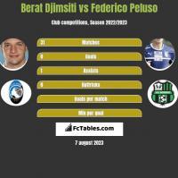 Berat Djimsiti vs Federico Peluso h2h player stats