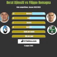 Berat Djimsiti vs Filippo Romagna h2h player stats