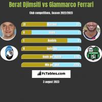 Berat Djimsiti vs Giammarco Ferrari h2h player stats