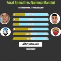 Berat Djimsiti vs Gianluca Mancini h2h player stats