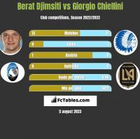 Berat Djimsiti vs Giorgio Chiellini h2h player stats