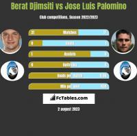 Berat Djimsiti vs Jose Luis Palomino h2h player stats