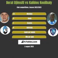 Berat Djimsiti vs Kalidou Koulibaly h2h player stats