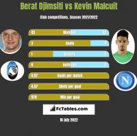 Berat Djimsiti vs Kevin Malcuit h2h player stats