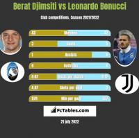 Berat Djimsiti vs Leonardo Bonucci h2h player stats