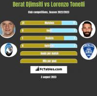 Berat Djimsiti vs Lorenzo Tonelli h2h player stats