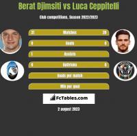 Berat Djimsiti vs Luca Ceppitelli h2h player stats