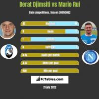 Berat Djimsiti vs Mario Rui h2h player stats