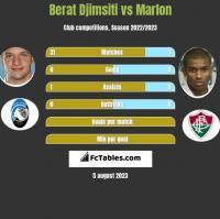 Berat Djimsiti vs Marlon h2h player stats