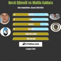 Berat Djimsiti vs Mattia Caldara h2h player stats