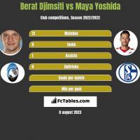Berat Djimsiti vs Maya Yoshida h2h player stats