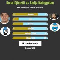 Berat Djimsiti vs Radja Nainggolan h2h player stats