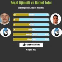 Berat Djimsiti vs Rafael Toloi h2h player stats