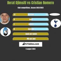 Berat Djimsiti vs Cristian Romero h2h player stats