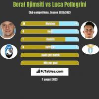 Berat Djimsiti vs Luca Pellegrini h2h player stats