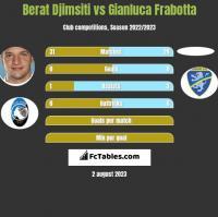 Berat Djimsiti vs Gianluca Frabotta h2h player stats