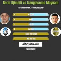 Berat Djimsiti vs Giangiacomo Magnani h2h player stats