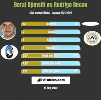 Berat Djimsiti vs Rodrigo Becao h2h player stats