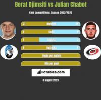 Berat Djimsiti vs Julian Chabot h2h player stats