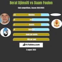 Berat Djimsiti vs Daam Foulon h2h player stats