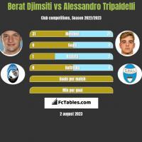 Berat Djimsiti vs Alessandro Tripaldelli h2h player stats