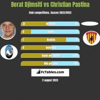 Berat Djimsiti vs Christian Pastina h2h player stats