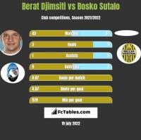 Berat Djimsiti vs Bosko Sutalo h2h player stats