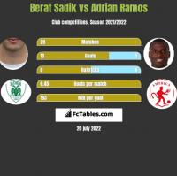 Berat Sadik vs Adrian Ramos h2h player stats
