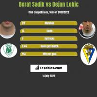 Berat Sadik vs Dejan Lekic h2h player stats