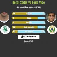 Berat Sadik vs Fede Vico h2h player stats
