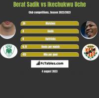 Berat Sadik vs Ikechukwu Uche h2h player stats