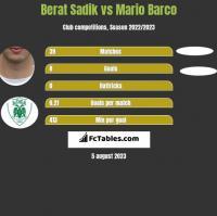 Berat Sadik vs Mario Barco h2h player stats