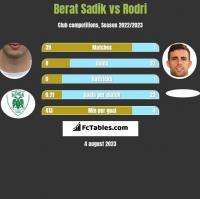 Berat Sadik vs Rodri h2h player stats