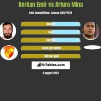 Berkan Emir vs Arturo Mina h2h player stats