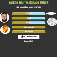 Berkan Emir vs Bahadir Ozturk h2h player stats