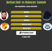 Berkan Emir vs Bubacarr Sanneh h2h player stats