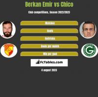 Berkan Emir vs Chico h2h player stats