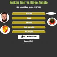 Berkan Emir vs Diego Angelo h2h player stats