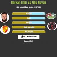Berkan Emir vs Filip Novak h2h player stats