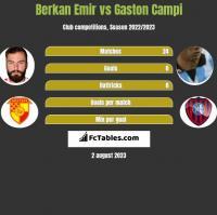 Berkan Emir vs Gaston Campi h2h player stats